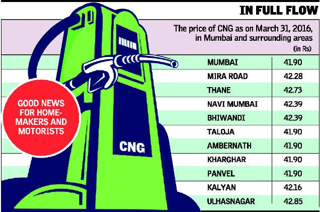 Piped gas, CNG prices fall by Rs 1.5 per kg