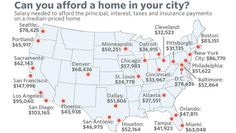 The Salary You Need to Afford a Home in These 25 Cities