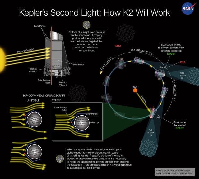 NASA saved the Kepler area telescope from a vital mistakes ultimate month