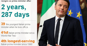 Italy PM Matteo Renzi delays resignation until budget is passed
